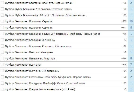 Почему Бетсити является лучшей БК в России?