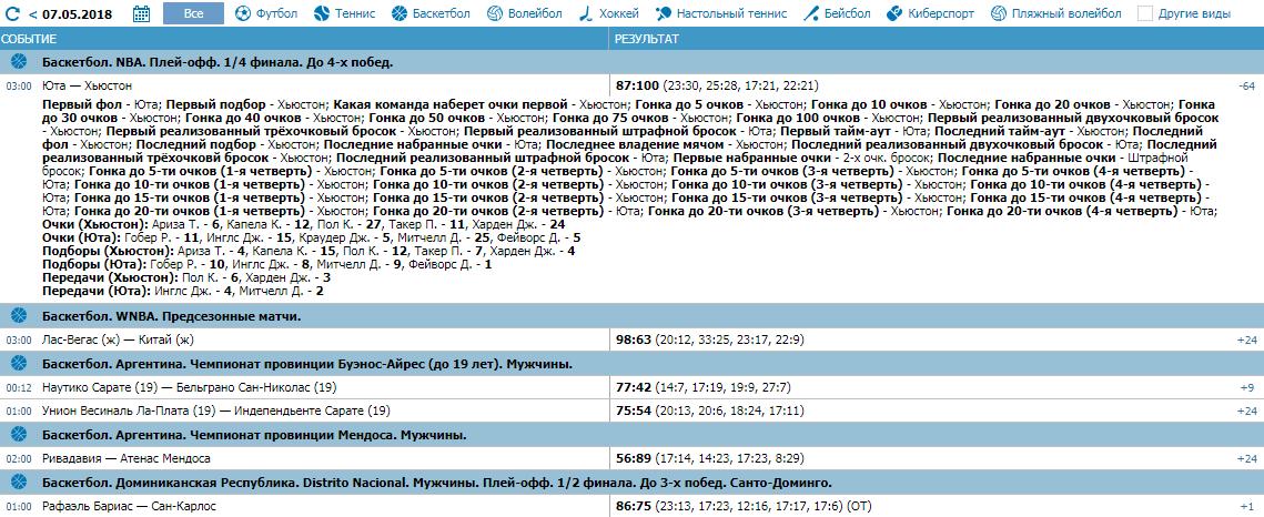 Подробный обзор букмекерской конторы «Бетсити»
