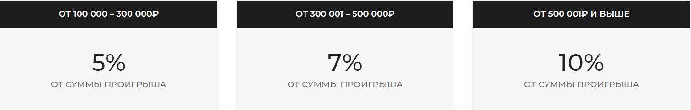 Кэшбэк Бетсити